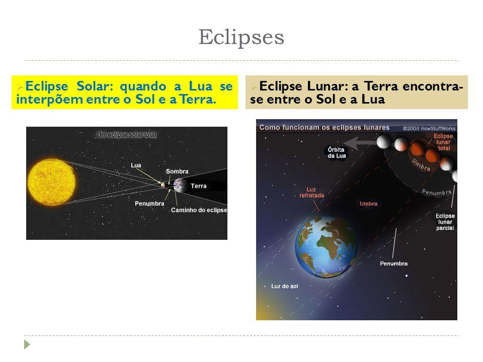 Eclipses Eclipse Solar: quando a Lua se interpõem entre o Sol e a Terra. Eclipse Lunar: a Terra encontra- se entre o Sol e a Lua