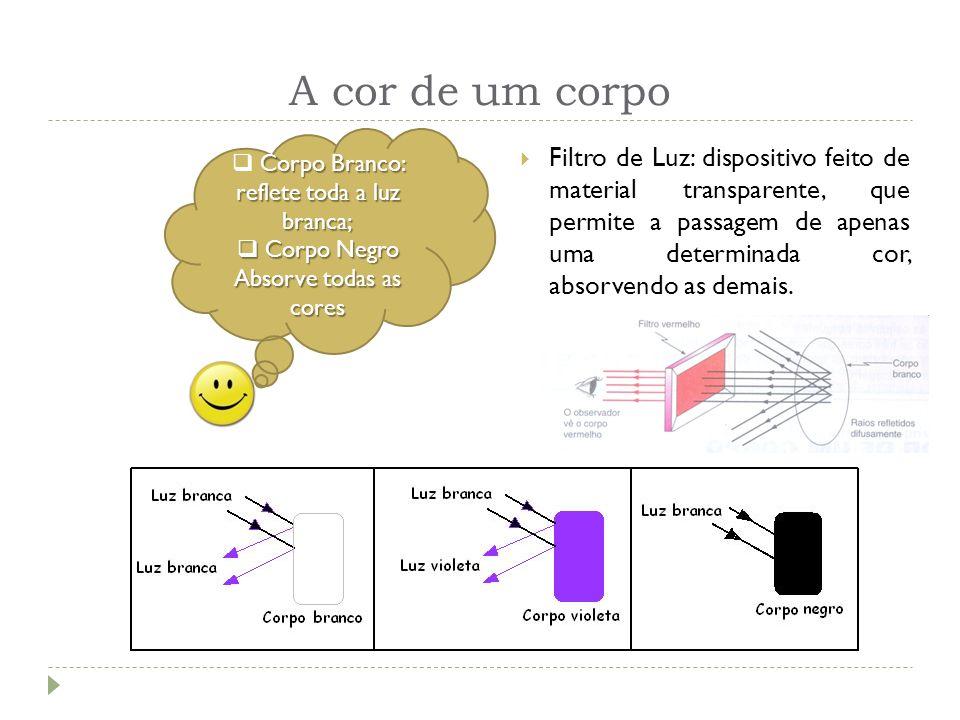 A cor de um corpo Filtro de Luz: dispositivo feito de material transparente, que permite a passagem de apenas uma determinada cor, absorvendo as demai