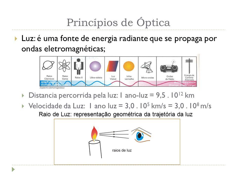 Princípios de Óptica Luz: é uma fonte de energia radiante que se propaga por ondas eletromagnéticas; Distancia percorrida pela luz: 1 ano-luz = 9,5. 1