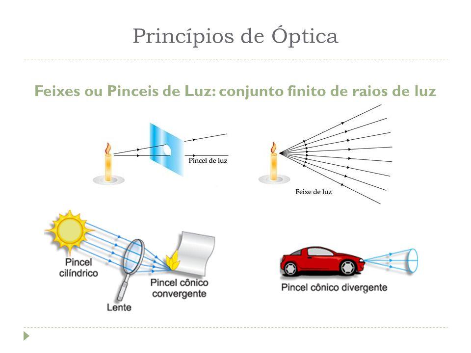 Princípios de Óptica Feixes ou Pinceis de Luz: conjunto finito de raios de luz