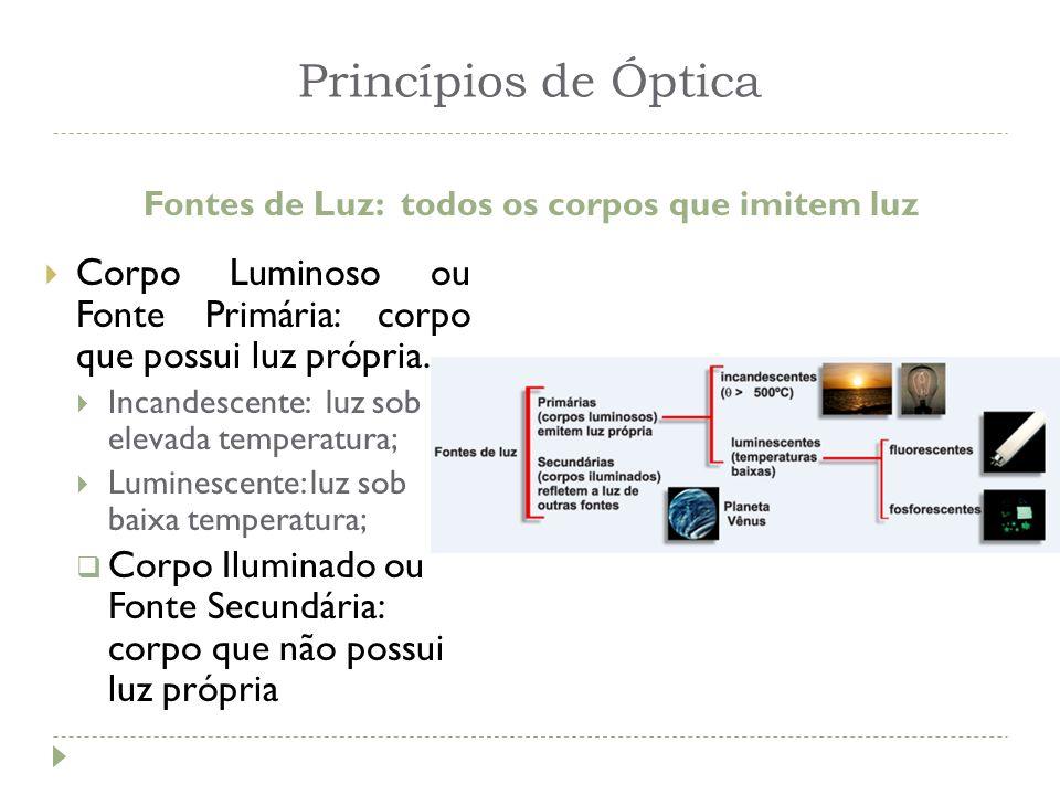 Princípios de Óptica Fontes de Luz: todos os corpos que imitem luz Corpo Luminoso ou Fonte Primária: corpo que possui luz própria. Incandescente: luz