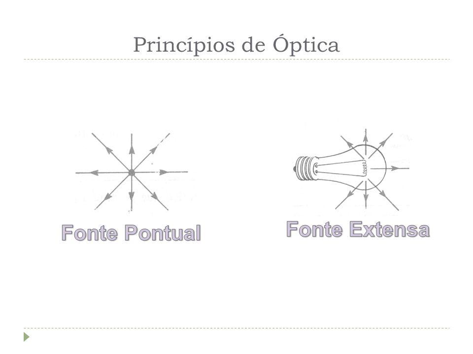 Câmara Escura de Orifício Aumentando-se o diâmetro do orifício, a imagem perderá a nitidez ou não se formar, pois haverá muita luz no interior da câmara