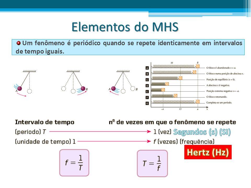 Elementos do MHS Elongação (x): indica a posição do ponto oscilante; Amplitude (A): maior elongação, corresponde ao raio (R); Ângulo de fase ( ): posição angular no M.C.U Velocidade Angular ou Pulsação ( ): variação da posição angular por unidade de tempo.