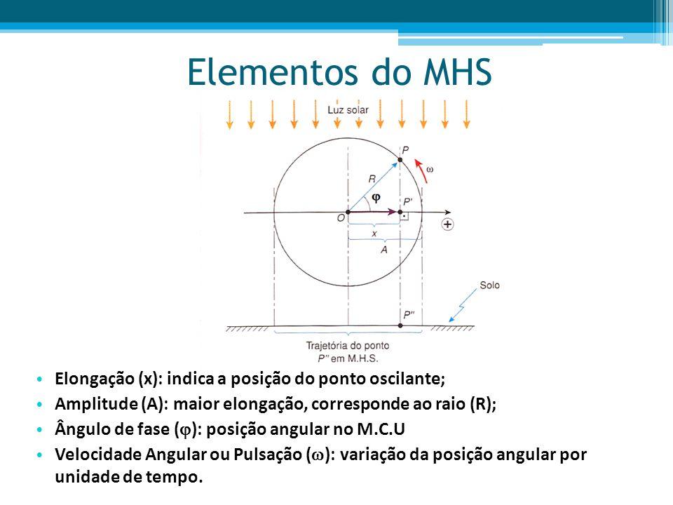 Movimento Circular Uniforme (MCU)