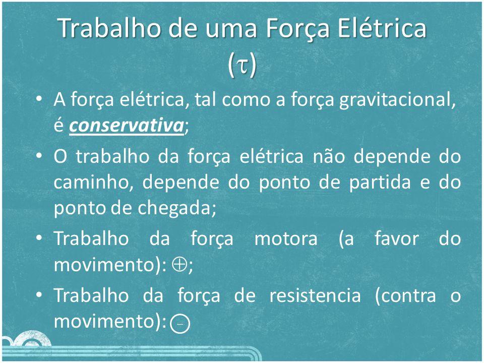Trabalho do Campo Elétrico Uniforme (CEU) AB = F.d AB F = q.