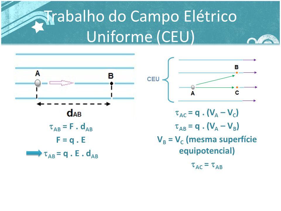 Relação entre E e U no CEU AB = q.E. d AB = q. (V A – V B ) q.