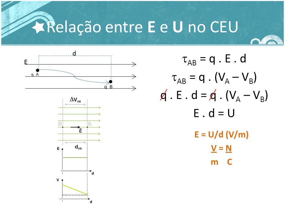 Energia Potencial Elétrica (E pot ) E pot = q.V P V P = k.