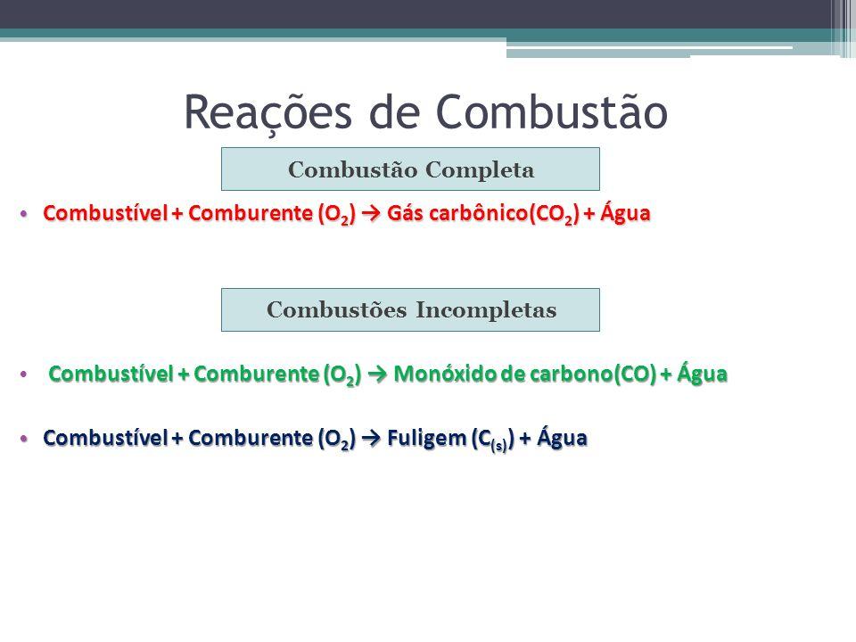 Reações de Combustão Combustão Completa Combustões Incompletas Combustível + Comburente (O 2 ) Gás carbônico(CO 2 ) + Água Combustível + Comburente (O