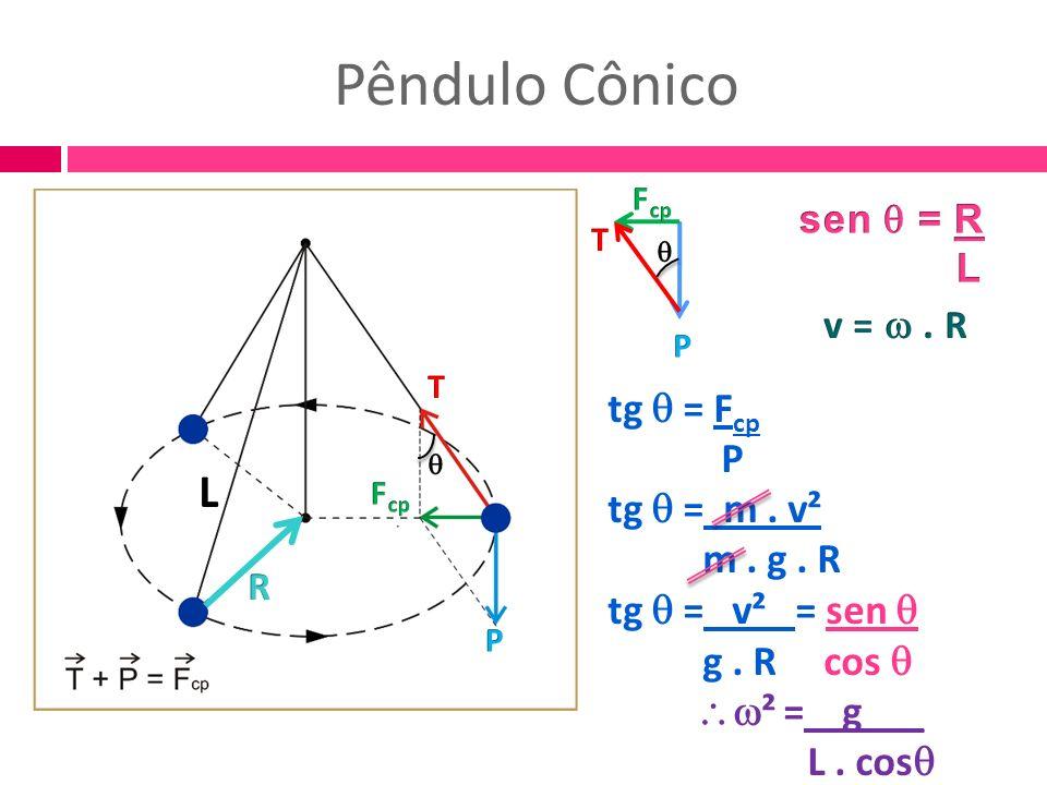 Pêndulo Cônico tg = F cp P tg = m. v² m. g. R tg = v² = sen g. R cos ² = g___ L. cos