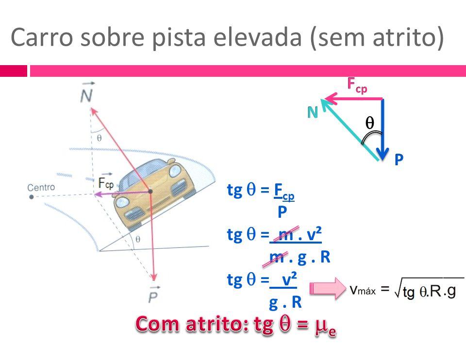 Carro sobre pista elevada (sem atrito) tg = F cp P tg = m. v² m. g. R tg = v² g. R
