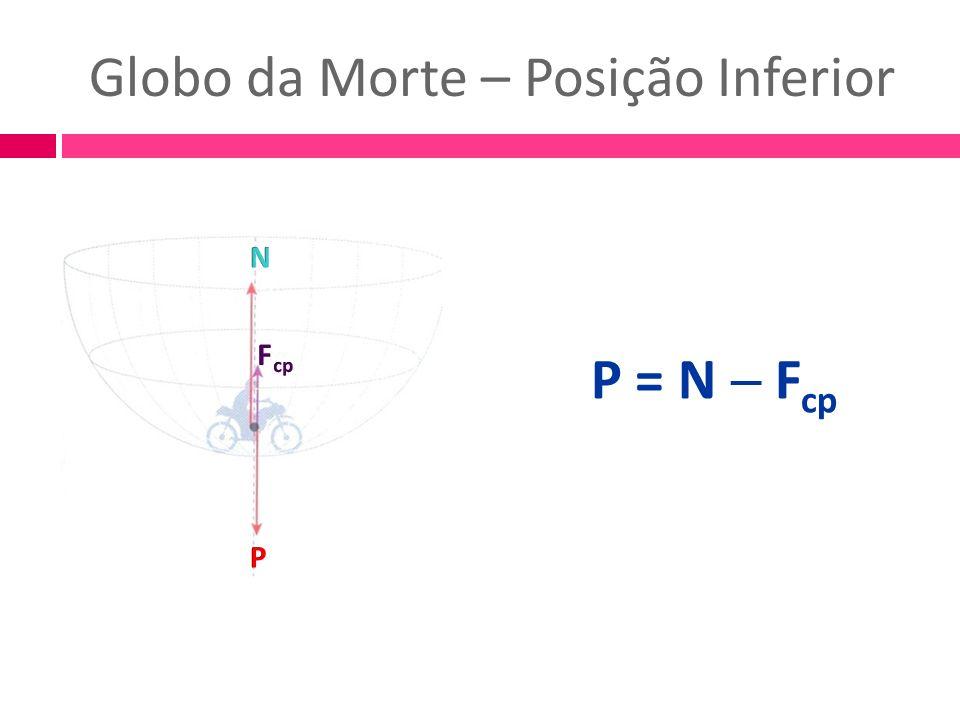 Globo da Morte – Posição Inferior P = N F cp