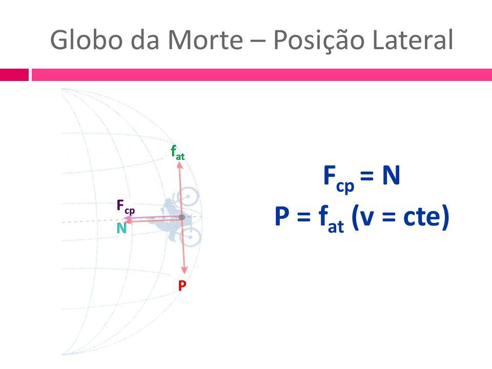 Globo da Morte – Posição Lateral F cp = N P = f at (v = cte)