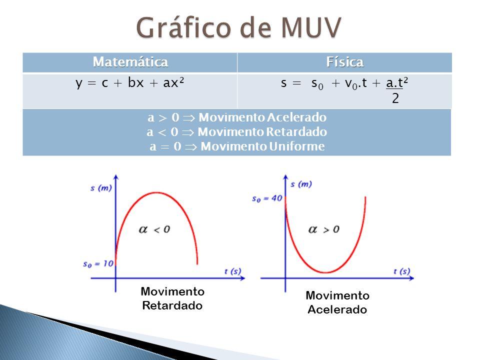 MatemáticaFísica y = c + bx + ax²s = s 0 + v 0.t + a.t² 2 a > 0 Movimento Acelerado a < 0 Movimento Retardado a = 0 Movimento Uniforme Movimento Acele