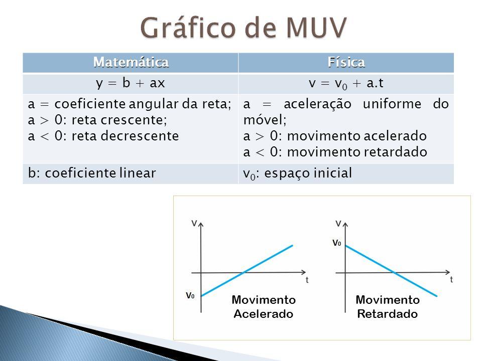MatemáticaFísica y = b + axv = v 0 + a.t a = coeficiente angular da reta; a > 0: reta crescente; a < 0: reta decrescente a = aceleração uniforme do mó