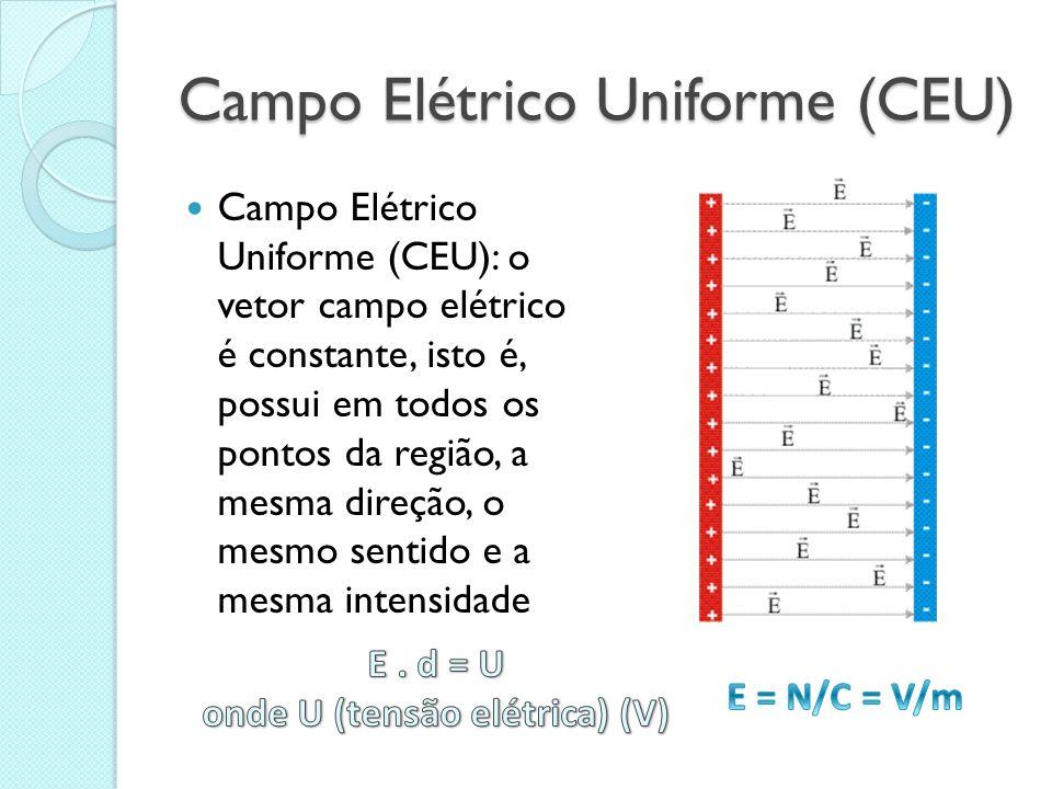 Campo Elétrico Uniforme (CEU) Campo Elétrico Uniforme (CEU): o vetor campo elétrico é constante, isto é, possui em todos os pontos da região, a mesma