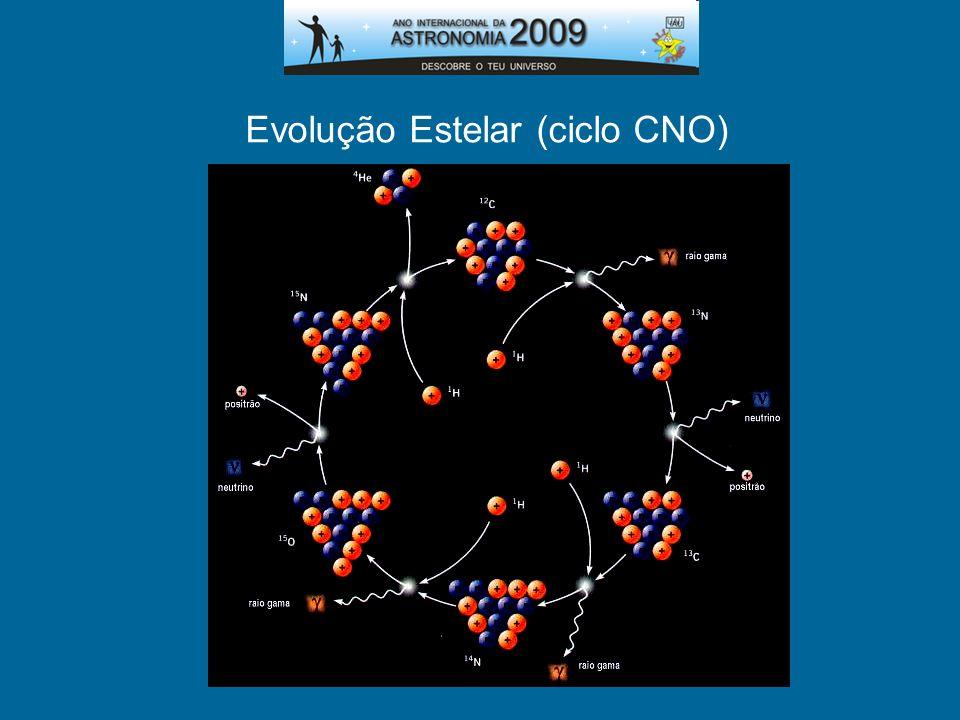 Evolução Estelar (ciclo CNO)