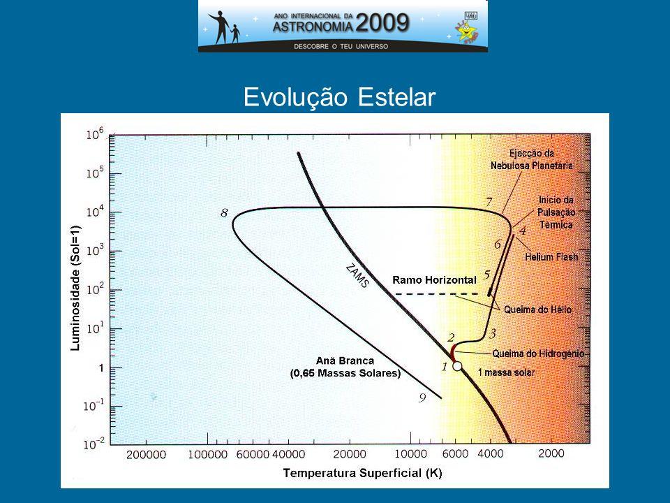 Evolução Estelar