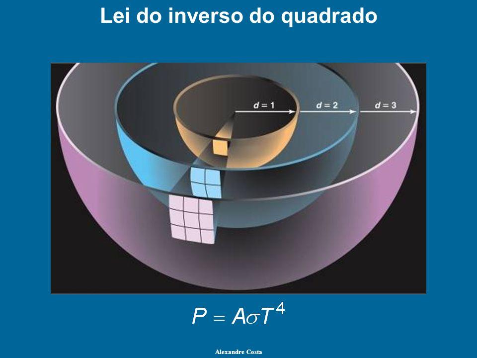Lei do inverso do quadrado