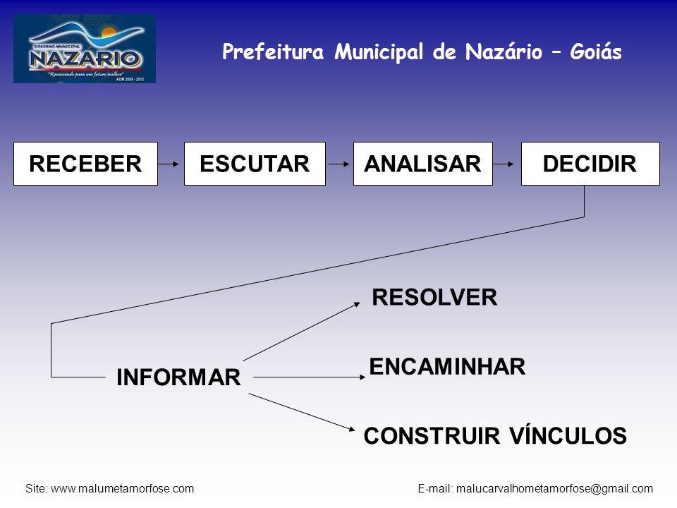Prefeitura Municipal de Nazário – Goiás Site: www.malumetamorfose.com E-mail: malucarvalhometamorfose@gmail.com RECEBERESCUTARANALISARDECIDIR INFORMAR