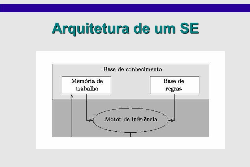 Representação do Conhecimento A parte mais importante no projeto de um SE é a escolha do método de representação de conhecimento.