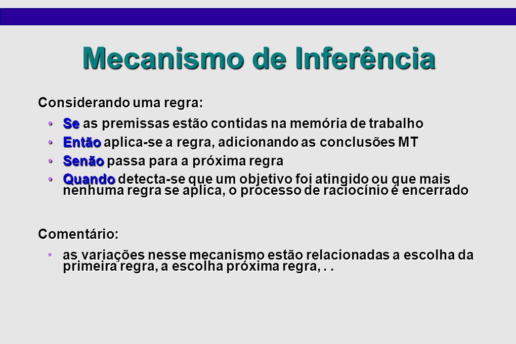 Mecanismo de Inferência Considerando uma regra: Se as premissas estão contidas na memória de trabalhoSe as premissas estão contidas na memória de trab