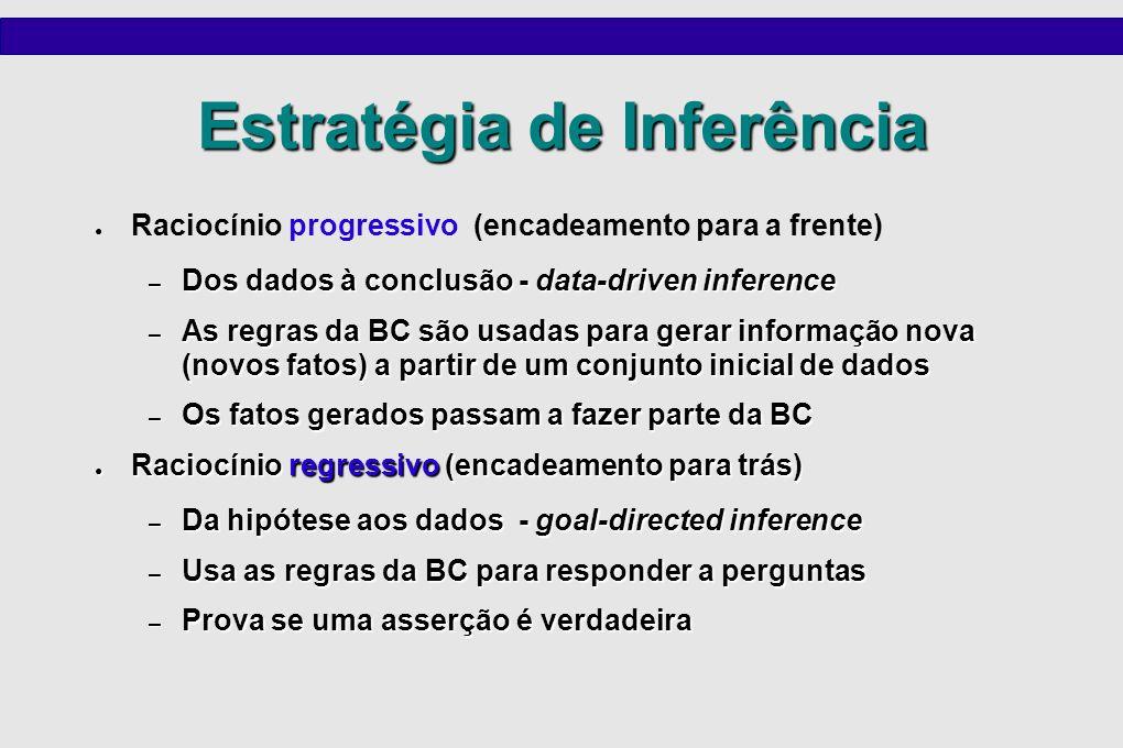 Estratégia de Inferência Raciocínio progressivo (encadeamento para a frente) – Dos dados à conclusão - data-driven inference – As regras da BC são usa