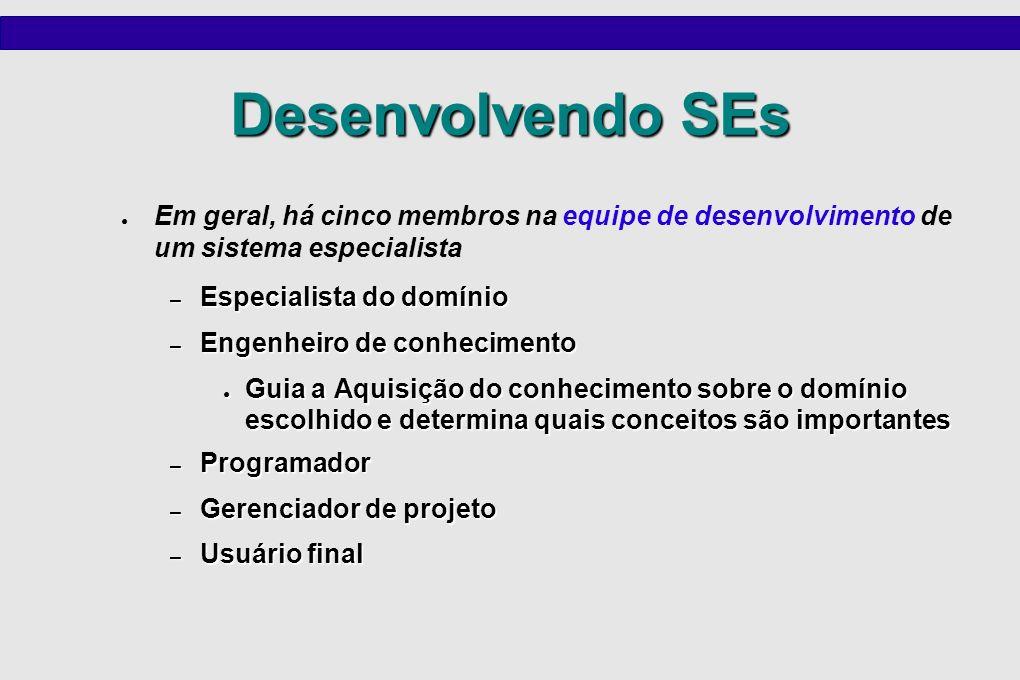 Desenvolvendo um SE O desenvolvimento de um SE pode ser inicializado quando todos os cincos membros tenham se juntado à equipe No entanto, atualmente muitos SEs são desenvolvidos em computadores pessoais usando SHELLs para SEs, que facilita esse processo No entanto, atualmente muitos SEs são desenvolvidos em computadores pessoais usando SHELLs para SEs, que facilita esse processo – Um SHELL para SEs pode ser considerado como um SE sem o conhecimento adicionado – Tudo que o usuário tem que fazer é adicionar o conhecimento em forma de regras e propiciar dados relevantes para a resolução do problema