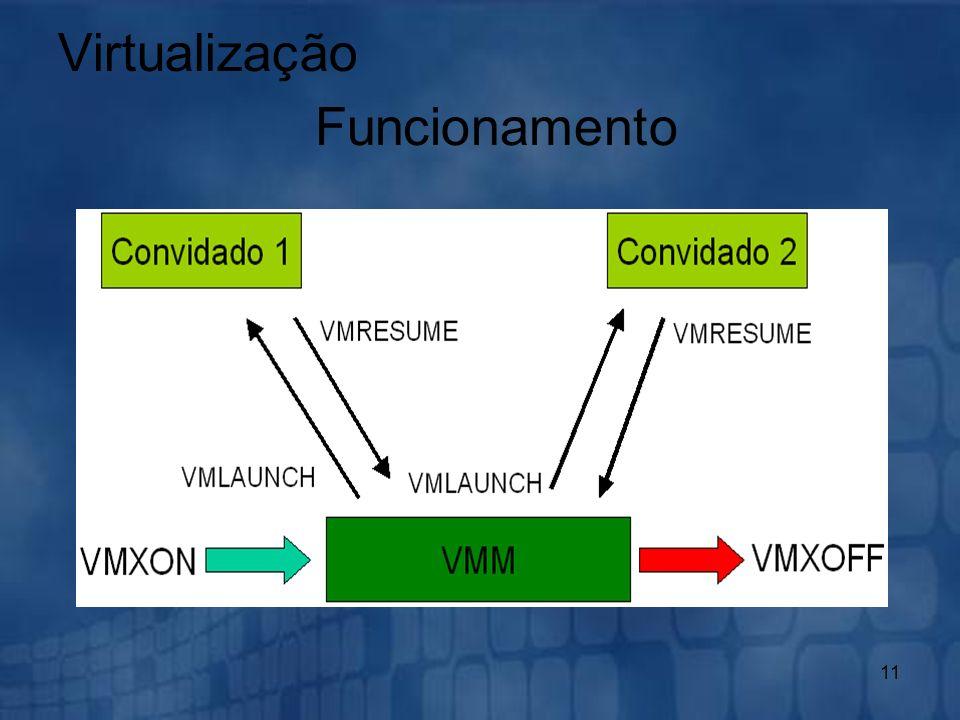 11 Virtualização Funcionamento