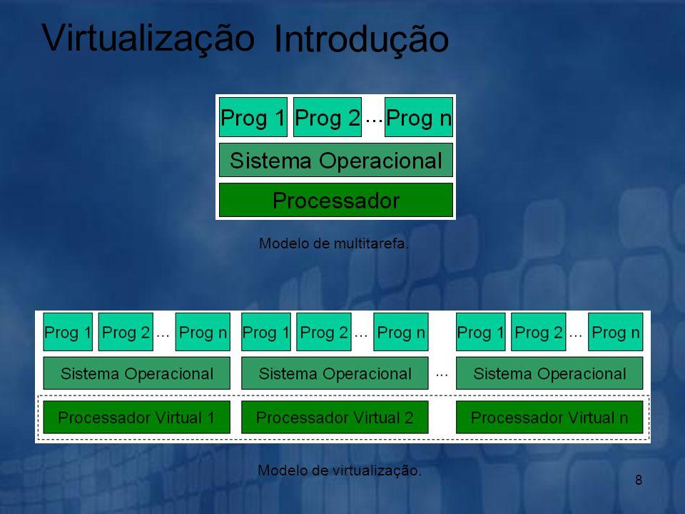 8 Modelo de multitarefa. Modelo de virtualização. Virtualização Introdução