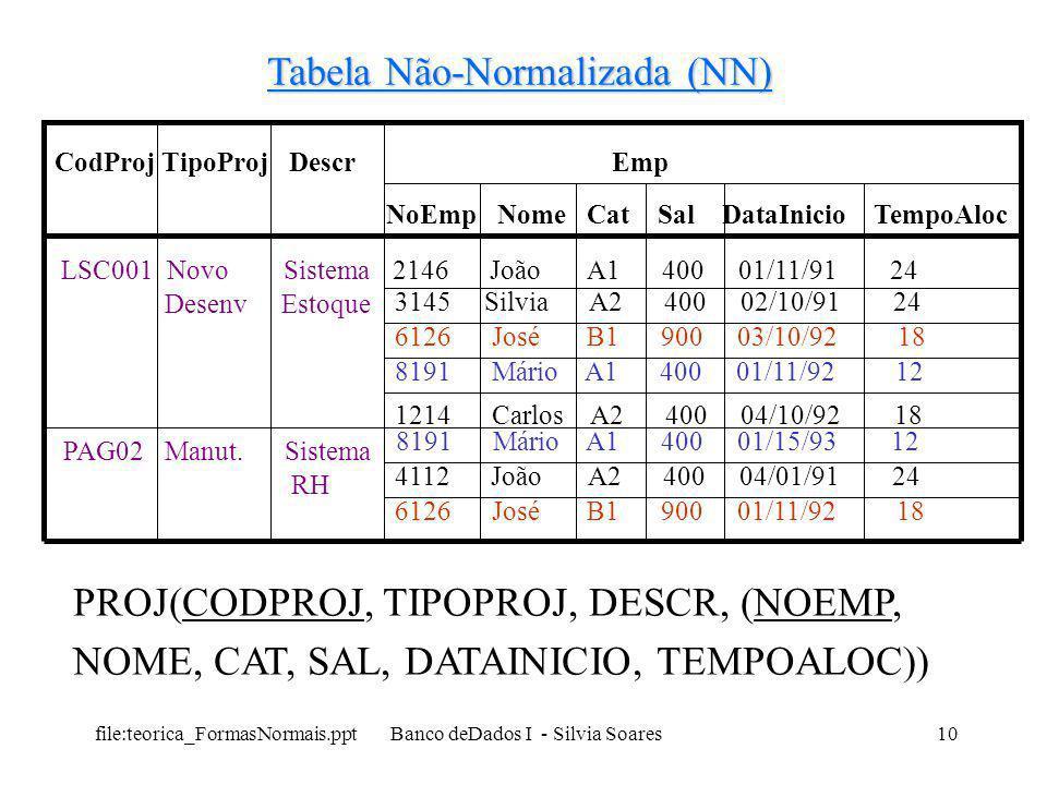 file:teorica_FormasNormais.ppt Banco deDados I - Silvia Soares10 CodProj TipoProj Descr Emp NoEmp Nome Cat Sal DataInicio TempoAloc LSC001 Novo Sistem