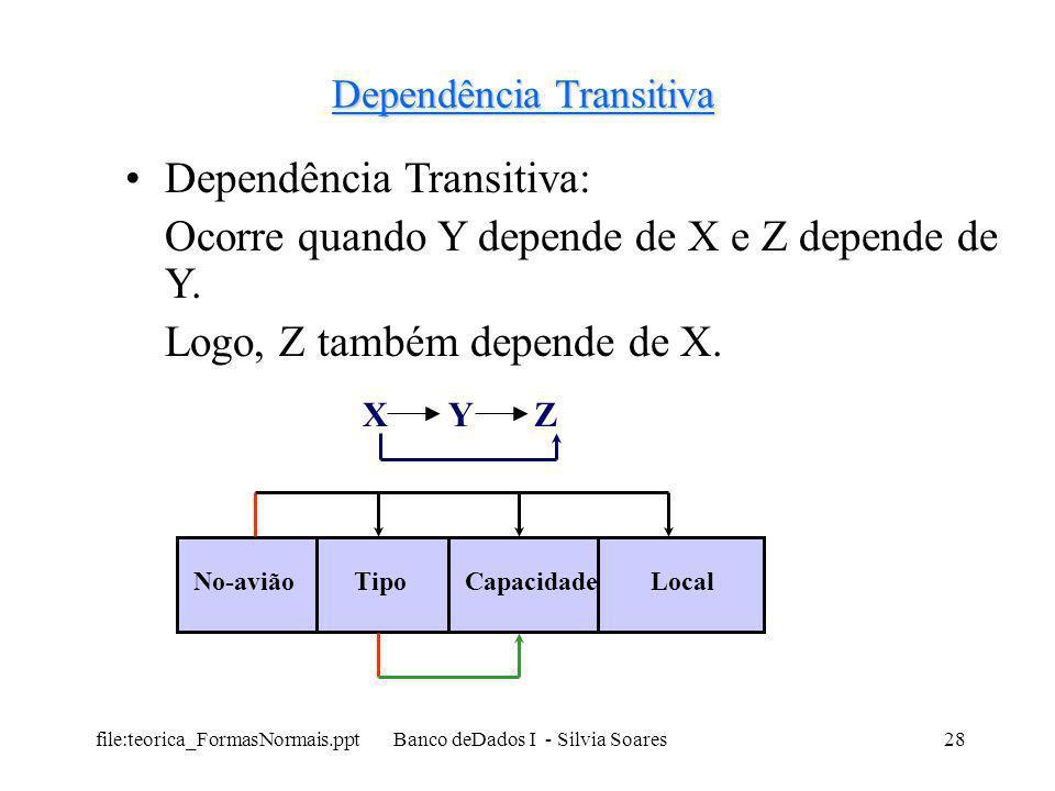 file:teorica_FormasNormais.ppt Banco deDados I - Silvia Soares28 Dependência Transitiva Dependência Transitiva: Ocorre quando Y depende de X e Z depen