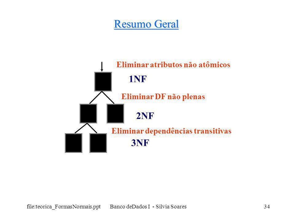file:teorica_FormasNormais.ppt Banco deDados I - Silvia Soares34 Resumo Geral Eliminar atributos não atômicos 1NF Eliminar DF não plenas 2NF Eliminar