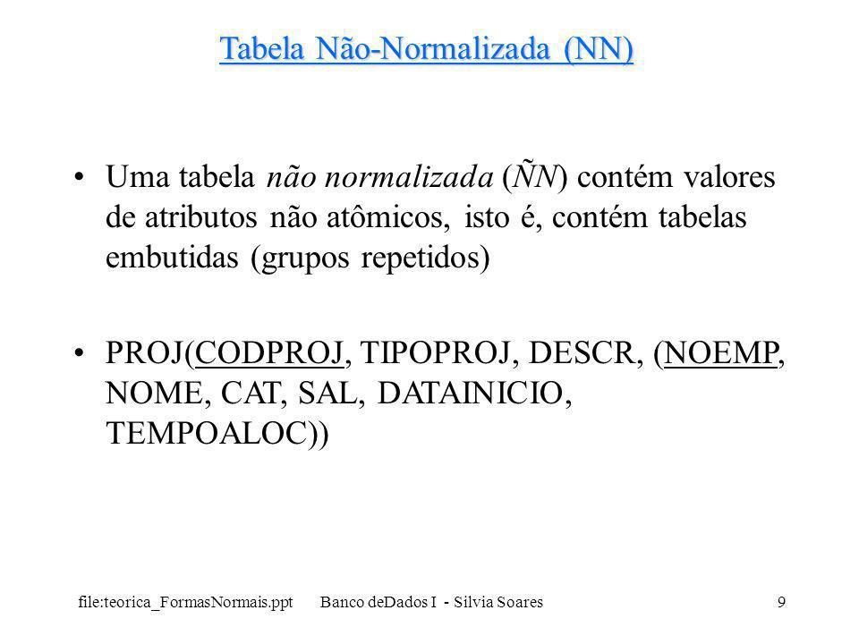 file:teorica_FormasNormais.ppt Banco deDados I - Silvia Soares30 Terceira Forma Normal (3FN ou TFN) Para passar à 3FN: 1) Copiar para a 3FN cada tabela que tenha menos que dois atributo não chave 2) Para tabelas com dois ou mais atributos não chaves: a) criar uma tabela na 3FN com a chave primária da tabela em questão b) para cada atributo não chave fazer a pergunta: o atributo depende de algum outro atributo não chave.