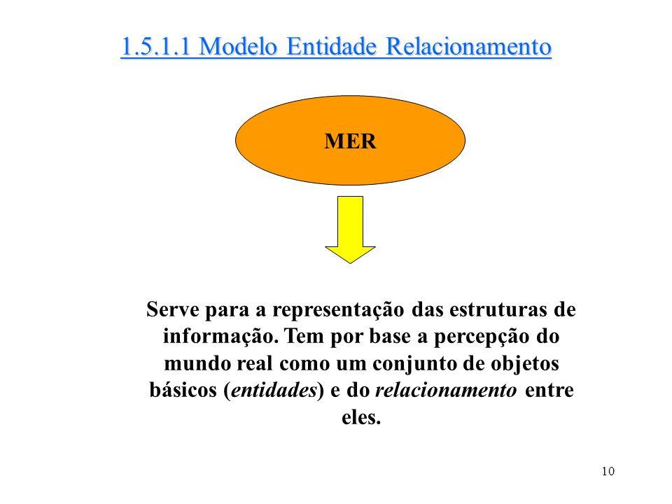9 Utilizados na descrição de dados no nível lógico e de visões 1.5.1 Modelos Lógicos c/ Base em Objetos Modelo entidade-relacionamento Modelo orientad