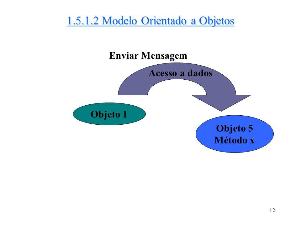 11 1.5.1.2 Modelo Orientado a Objetos Tem por base um conjunto de objetos Variáveis instâncias: armazenam valores de um objeto dentro do objeto. Métod