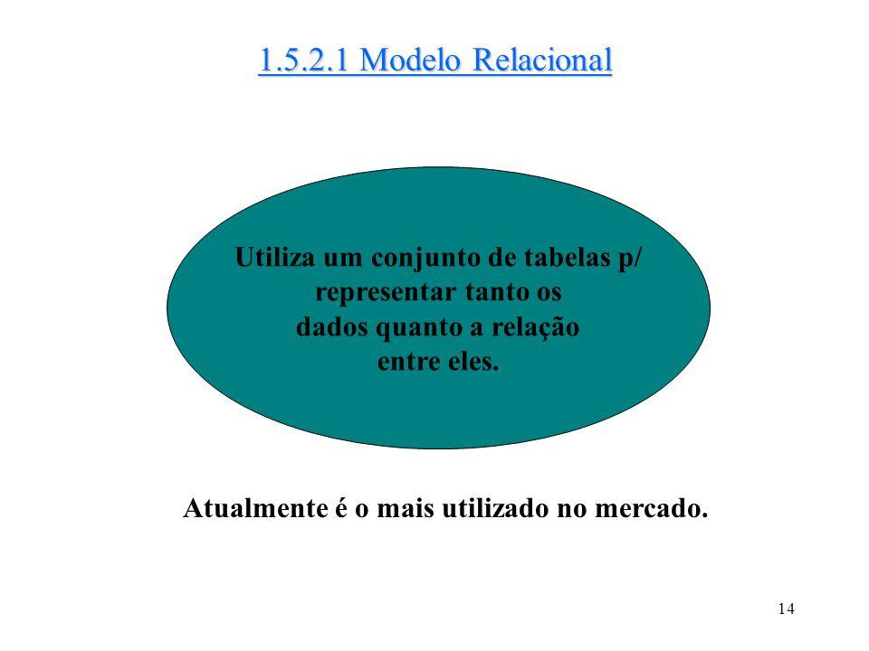 13 1.5.2 Modelos Lógicos c/ Base em Registros Utilizados na descrição de dados no nível lógico e de visões. Banco de dados estruturado por meio de reg