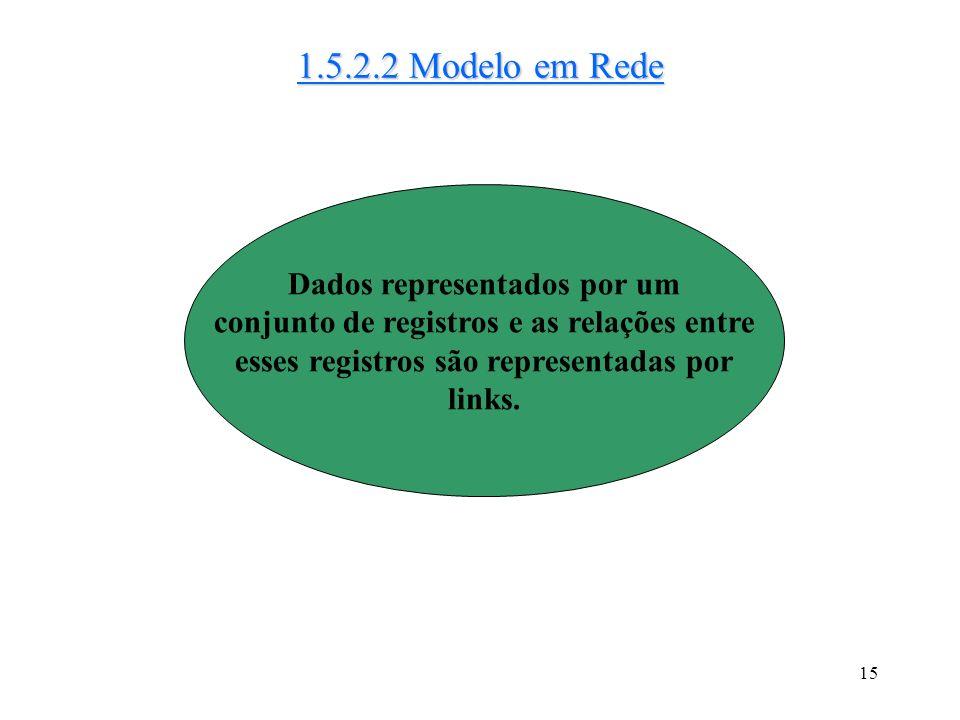 14 1.5.2.1 Modelo Relacional Utiliza um conjunto de tabelas p/ representar tanto os dados quanto a relação entre eles. Atualmente é o mais utilizado n
