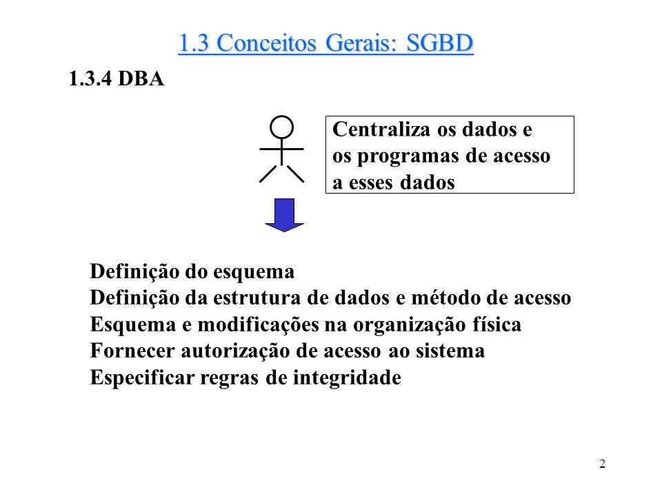 2 1.3 Conceitos Gerais: SGBD 1.3.4 DBA Definição do esquema Definição da estrutura de dados e método de acesso Esquema e modificações na organização física Fornecer autorização de acesso ao sistema Especificar regras de integridade Centraliza os dados e os programas de acesso a esses dados
