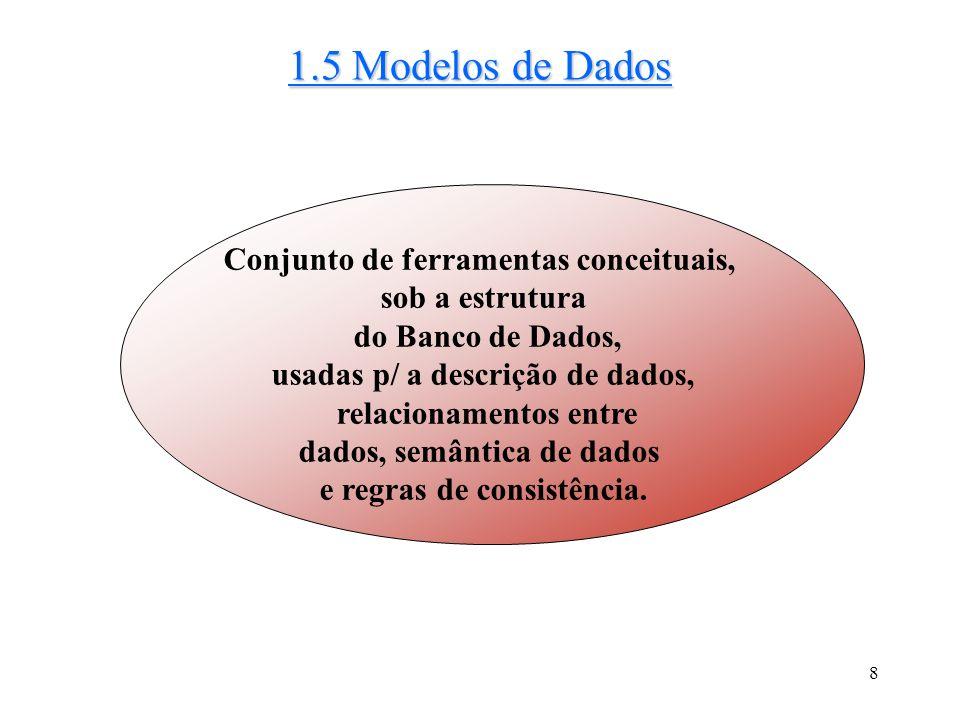 8 1.5 Modelos de Dados Conjunto de ferramentas conceituais, sob a estrutura do Banco de Dados, usadas p/ a descrição de dados, relacionamentos entre dados, semântica de dados e regras de consistência.