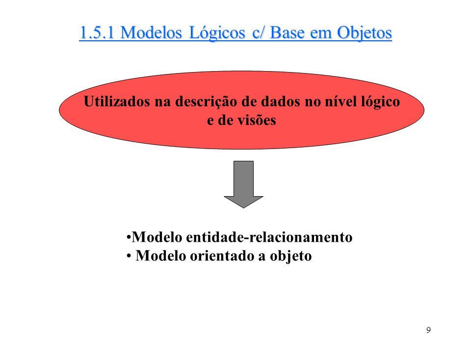 9 Utilizados na descrição de dados no nível lógico e de visões 1.5.1 Modelos Lógicos c/ Base em Objetos Modelo entidade-relacionamento Modelo orientado a objeto