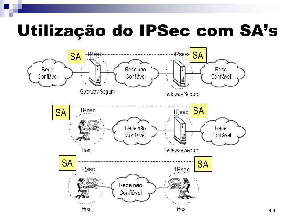 13 Utilização do IPSec com SAs Rede não Confiável Rede não Confiável Rede não Confiável Rede Confiável Gateway Seguro Host SA
