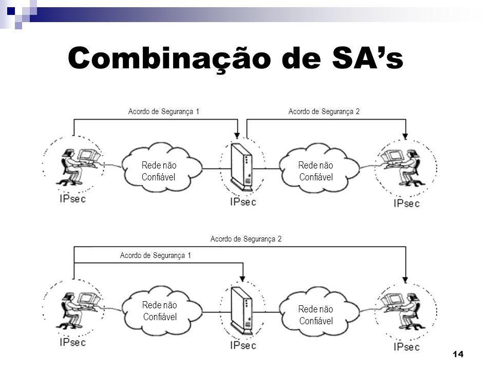 14 Combinação de SAs Acordo de Segurança 1Acordo de Segurança 2 Acordo de Segurança 1 Rede não Confiável Rede não Confiável Rede não Confiável Rede nã