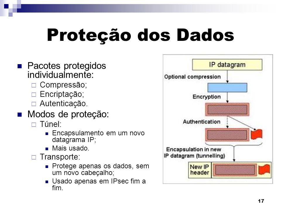 17 Proteção dos Dados Pacotes protegidos individualmente: Compressão; Encriptação; Autenticação. Modos de proteção: Túnel: Encapsulamento em um novo d