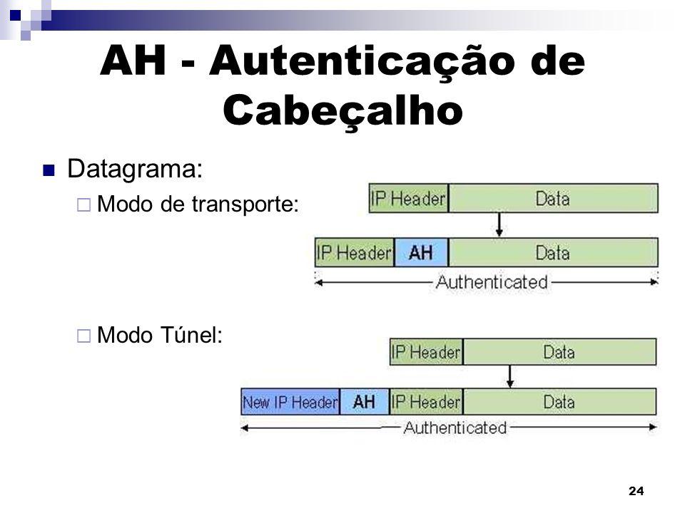 24 AH - Autenticação de Cabeçalho Datagrama: Modo de transporte: Modo Túnel: