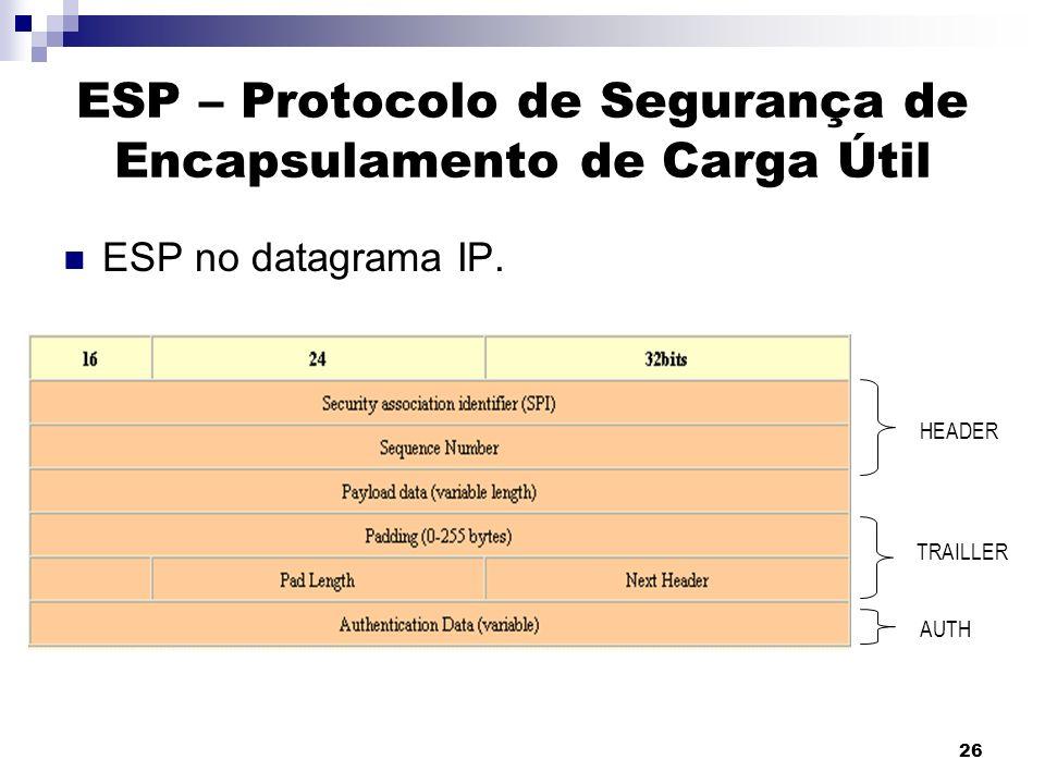 26 ESP – Protocolo de Segurança de Encapsulamento de Carga Útil ESP no datagrama IP. HEADER TRAILLER AUTH