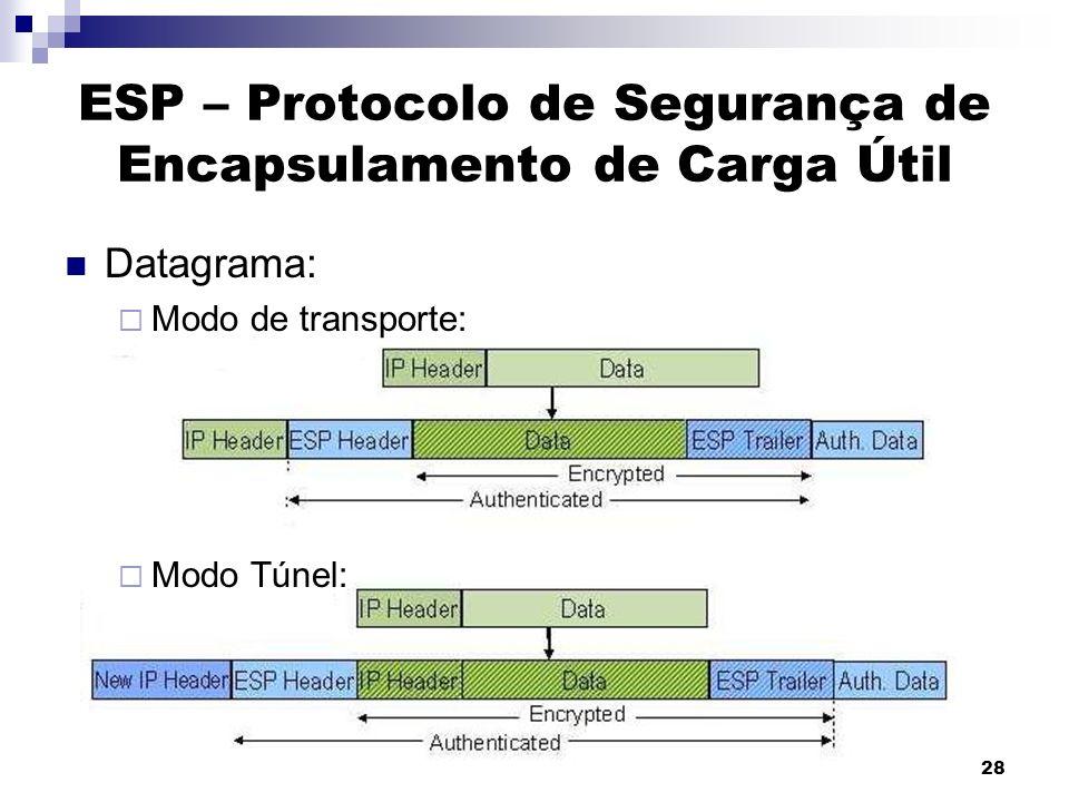28 ESP – Protocolo de Segurança de Encapsulamento de Carga Útil Datagrama: Modo de transporte: Modo Túnel: