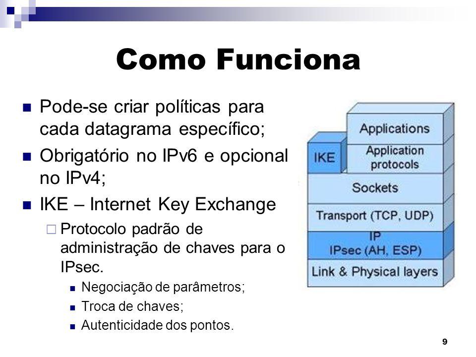 9 Como Funciona Pode-se criar políticas para cada datagrama específico; Obrigatório no IPv6 e opcional no IPv4; IKE – Internet Key Exchange Protocolo