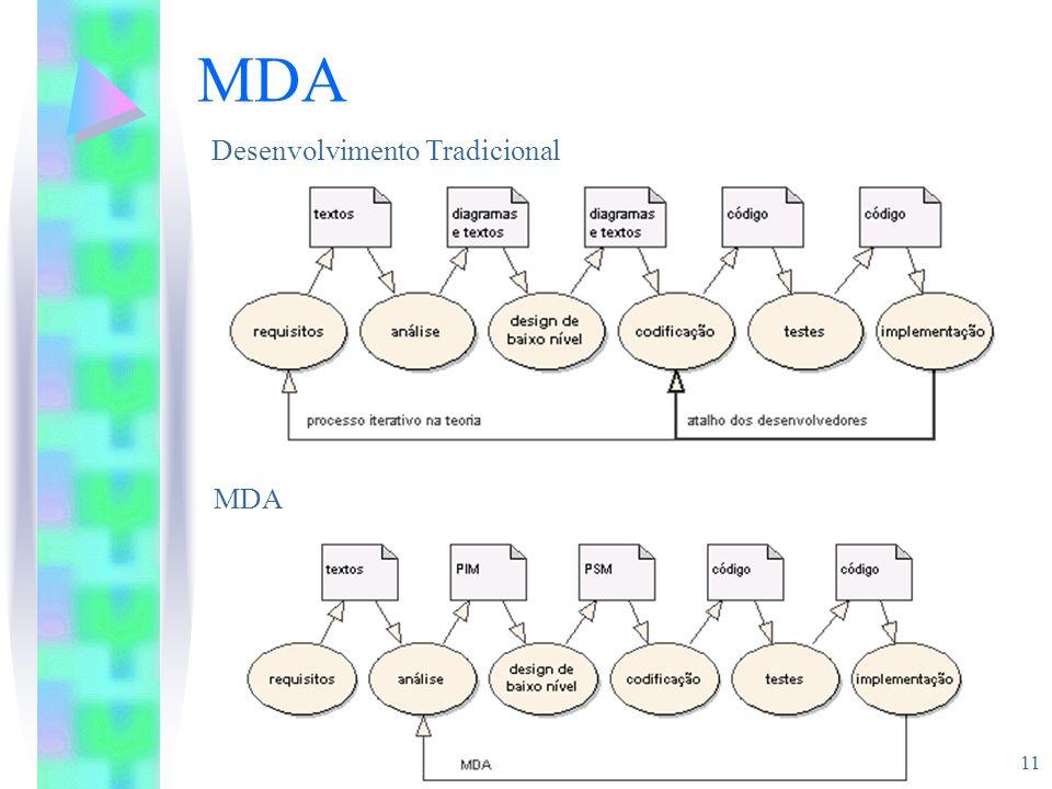 11 MDA Desenvolvimento Tradicional MDA