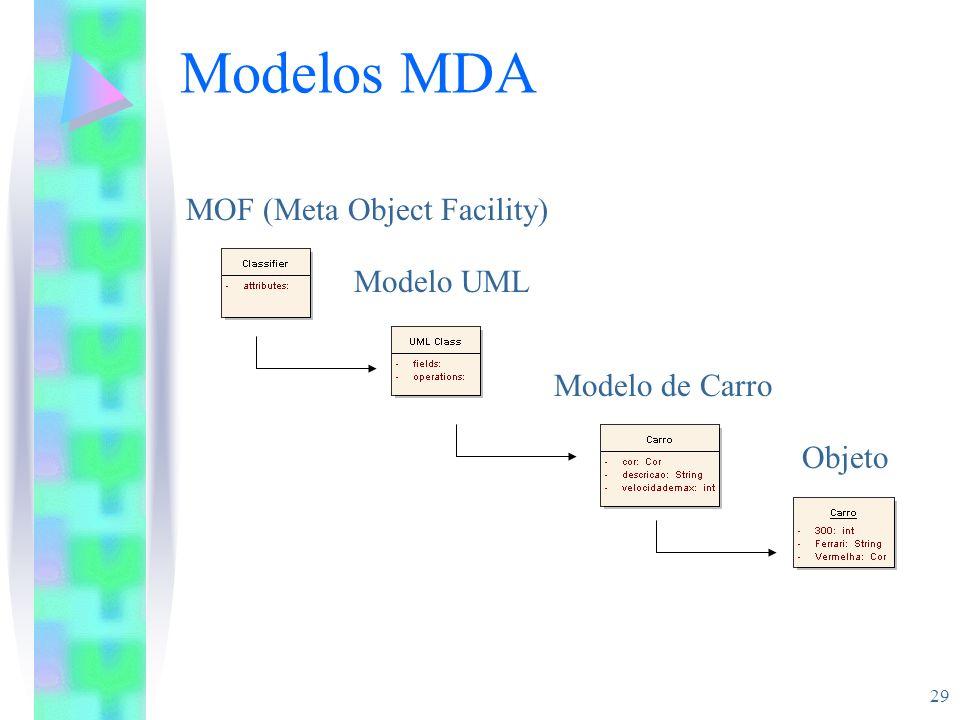 29 Modelos MDA Objeto Modelo de Carro Modelo UML MOF (Meta Object Facility)
