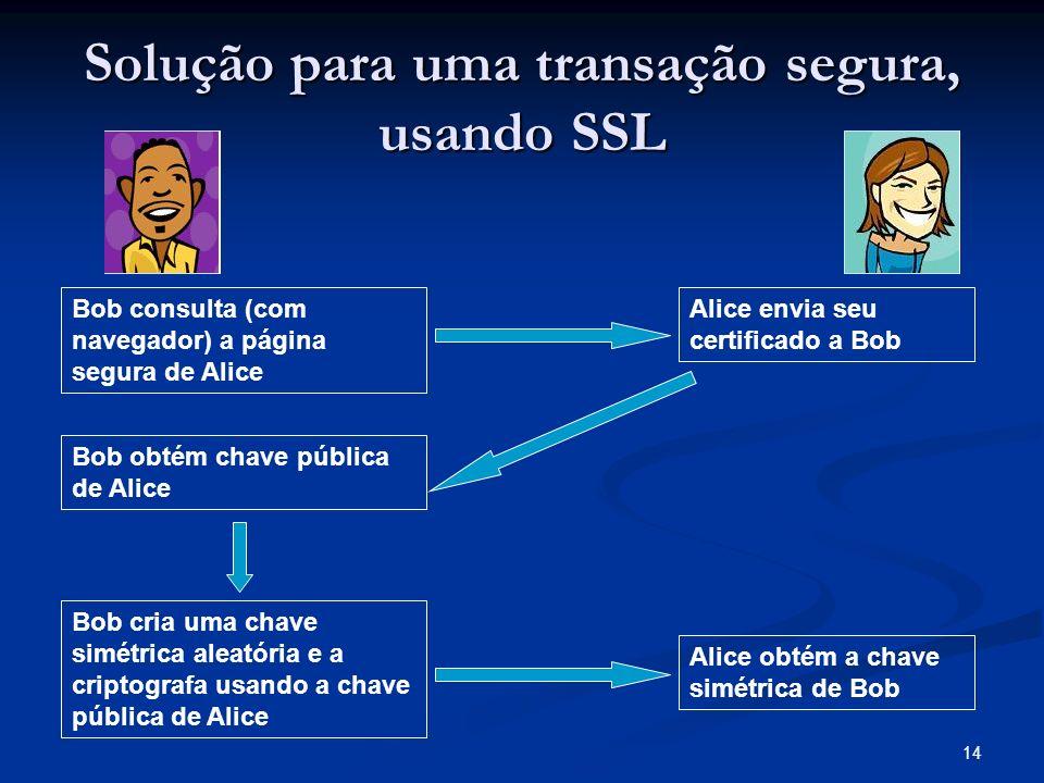 14 Solução para uma transação segura, usando SSL Bob consulta (com navegador) a página segura de Alice Alice envia seu certificado a Bob Bob obtém cha